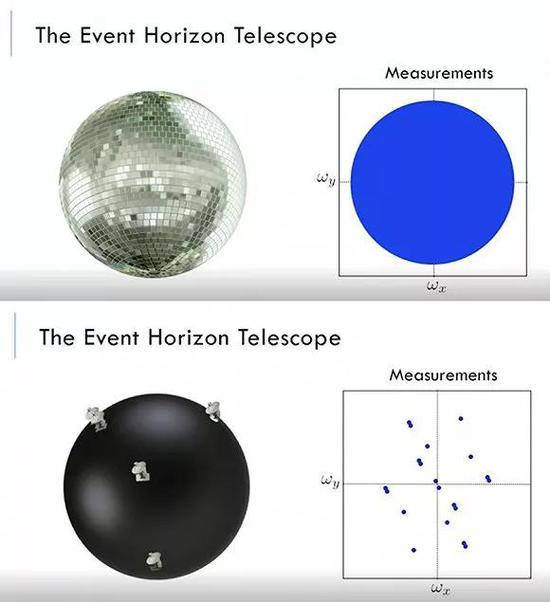 地球巨细的千里镜可设想成一颗伟大的迪斯科球图片起源:TED